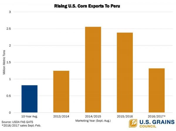 Il Corn Trade Agreement With Peru Huge Success For Agriculture